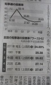 150812_埼玉知事選
