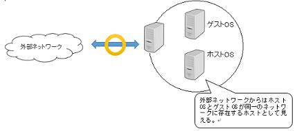 ブリッジネットワーク1