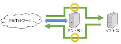 ブリッジネットワーク2