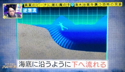 2015-08-06逆潜流