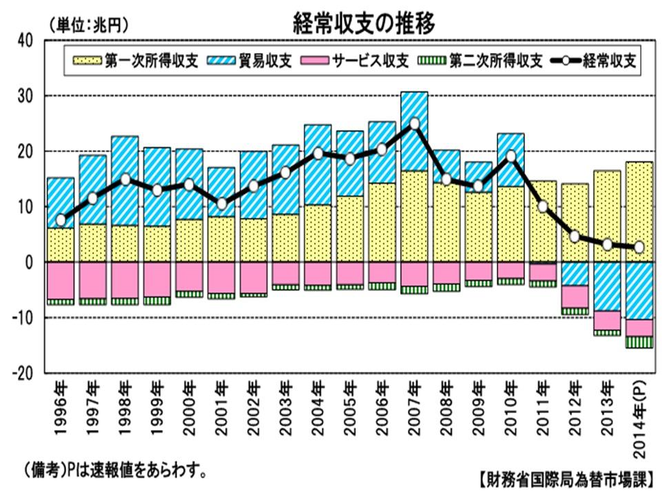 経常収支の推移1996~2014