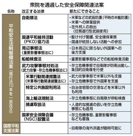 安保法制で新たにできること 時事通信2015年7月16日