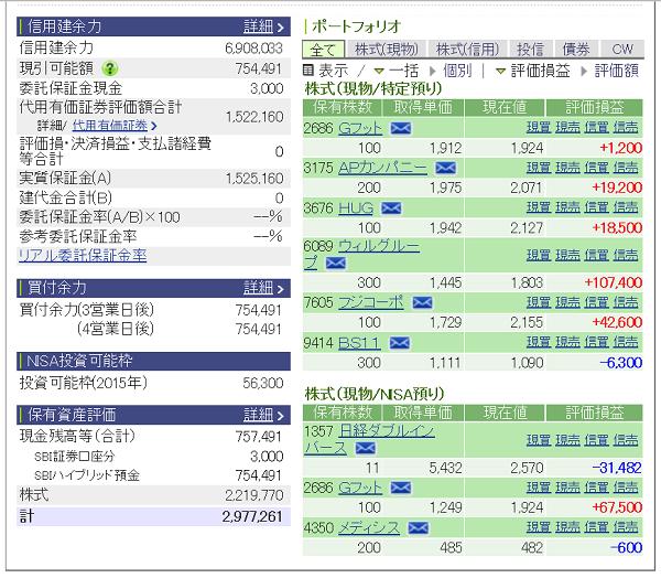 評価損益20150718