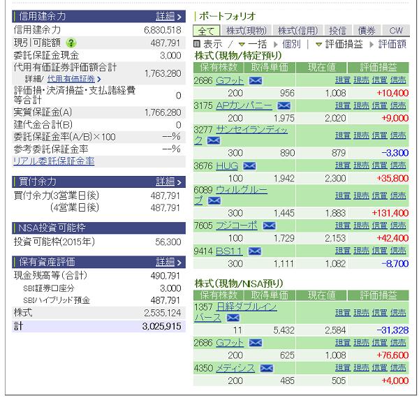 評価損益20150801
