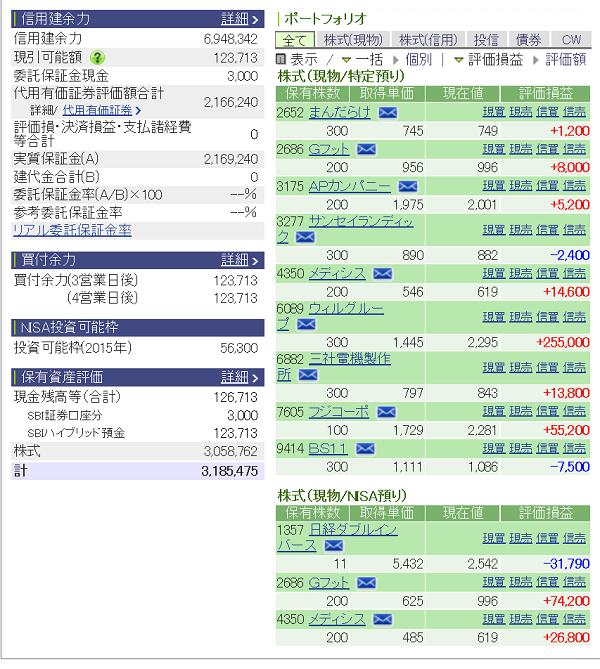 評価損益20150809