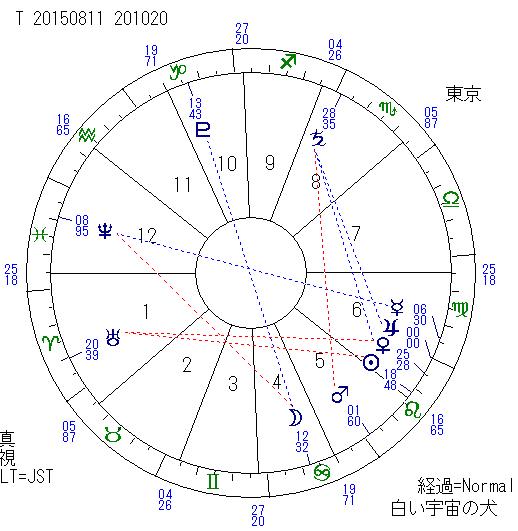 2015年8月11日 T木星の乙女座入り