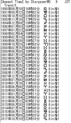 T木星の運行(1990~2017年)