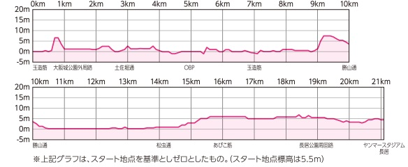大阪ハーフ高低図