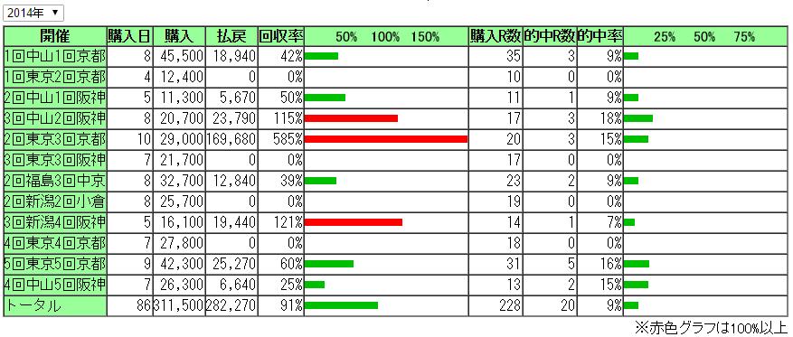 2014回収率開催別