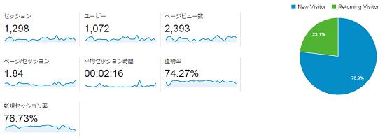 fc2ブログのアナリティクスデータ201507