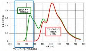 Mitsubishi_pioneer_bluelightless_OLED_spect_image.jpg