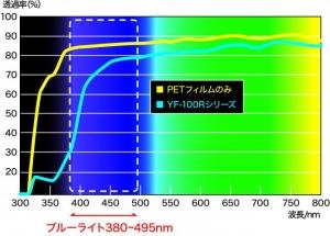 YRC_bluelightcut_YF100R_spectra_image.jpg