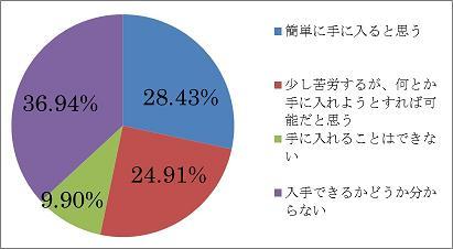 意識調査2014