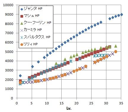 成長グラフ(途中)HP
