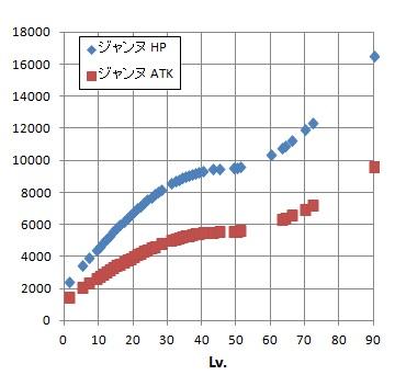 ジャンヌ成長グラフ(途中)