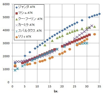 成長グラフ(途中)ATK