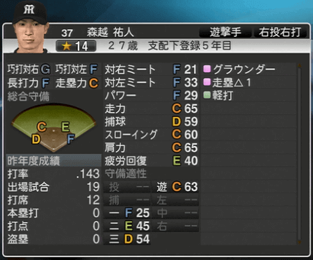 森越祐人 プロ野球スピリッツ2015 ver1.06