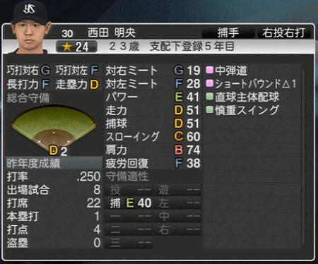 西田明央 プロ野球スピリッツ2015 ver1.07