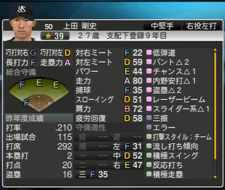 上田剛史 プロ野球スピリッツ2015 ver1.07