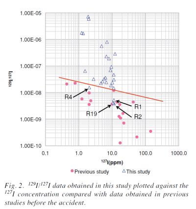 Geochemical Journa Vol 46 pp 327 2012 Fig2