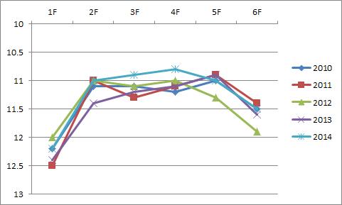 2015シルクロード例年ラップ