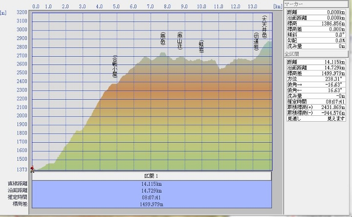 燕岳~大天井岳 (720x444)