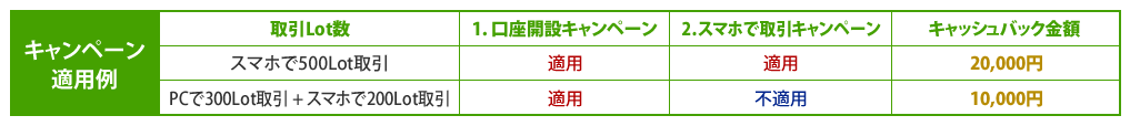 20150825-DMMキャンペーン適応例