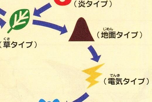 バトえん20150808地面タイプ相性