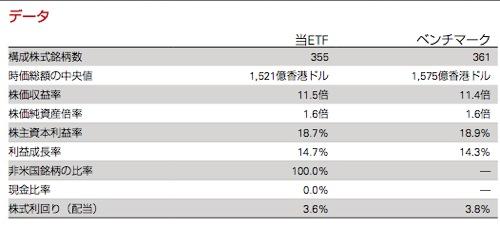 03085 バンガードアジア高配当ETF 指標データ