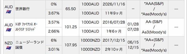 SMBC日興証券で販売中の債券