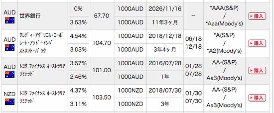 オーストラリア債券