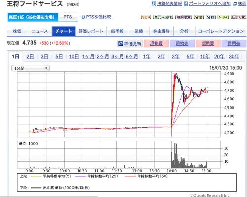 王将 株価の動き