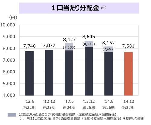分配金もイマイチな[8951]日本ビルファンド