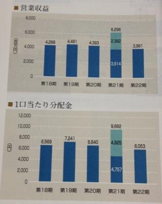 営業収益・分配金の推移