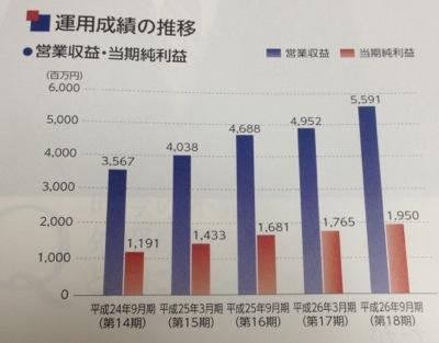 積水ハウスSIレジデンシャル投資法人 運用成績の推移