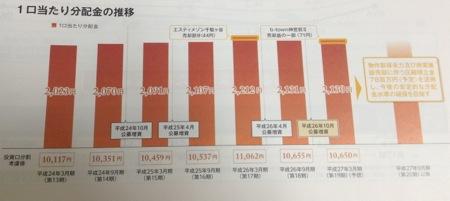 積水ハウスSIレジデンシャル投資法人 分配金の推移