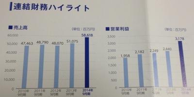 三洋貿易 好調な業績の推移
