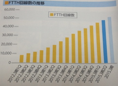 沖縄セルラー FTTHの堅調な伸び