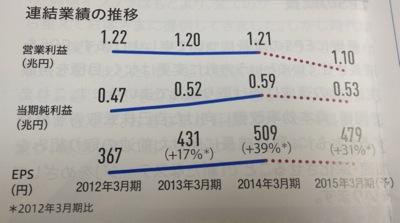 日本電信電話 久しぶりの大幅減益