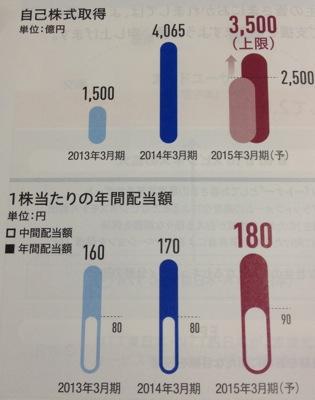 日本電信電話 積極的な株主還元