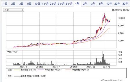 神戸物産 株価は昨年大ブレイク