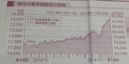 セゾン投信 昨期の成績