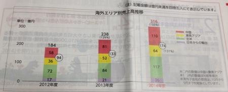 キユーピー 海外での売上の伸び