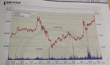 ユナイテッド・アーバン 絶好調な株価推移