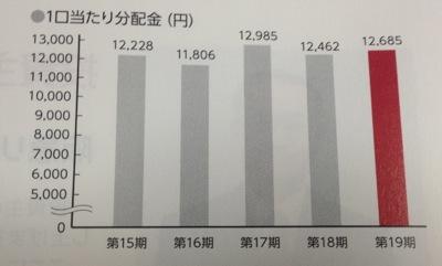 8977 阪急リート 分配金の推移