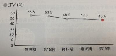 阪急リート LTV低下中です
