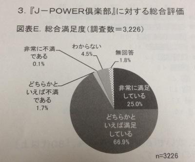 J-POWER倶楽部 アンケート結果