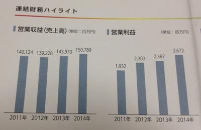 キユーソー流通システム 業績の推移
