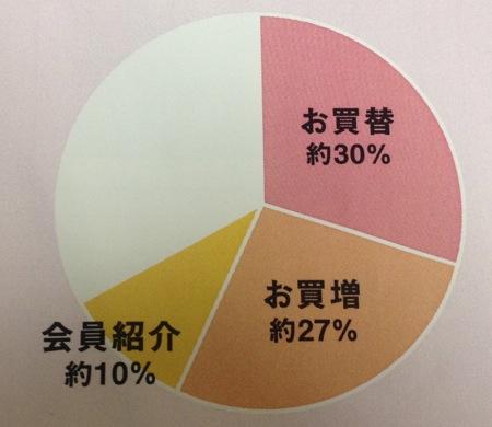 新会員の57%が買替・買増
