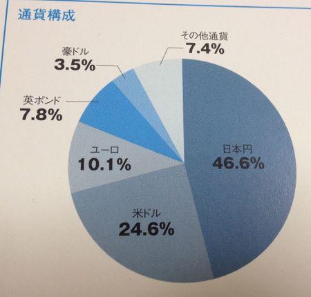 GW7つの卵 国別の投資比率